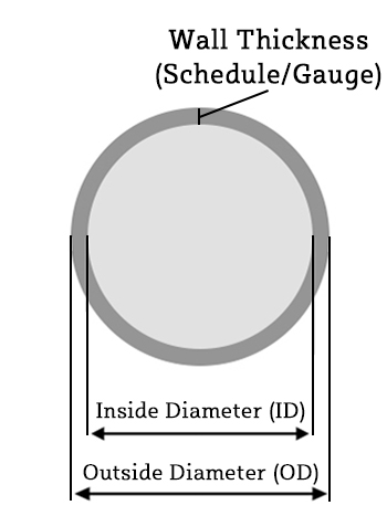 Wall Thickness and Gauge Diagram